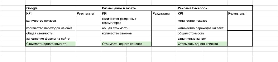 таблица эффективности рекламных каналов